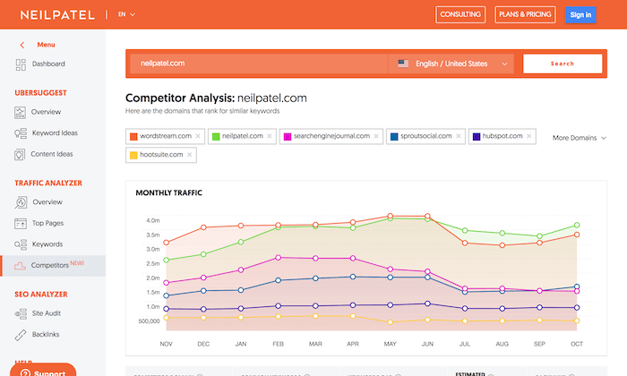 Competitor rapport